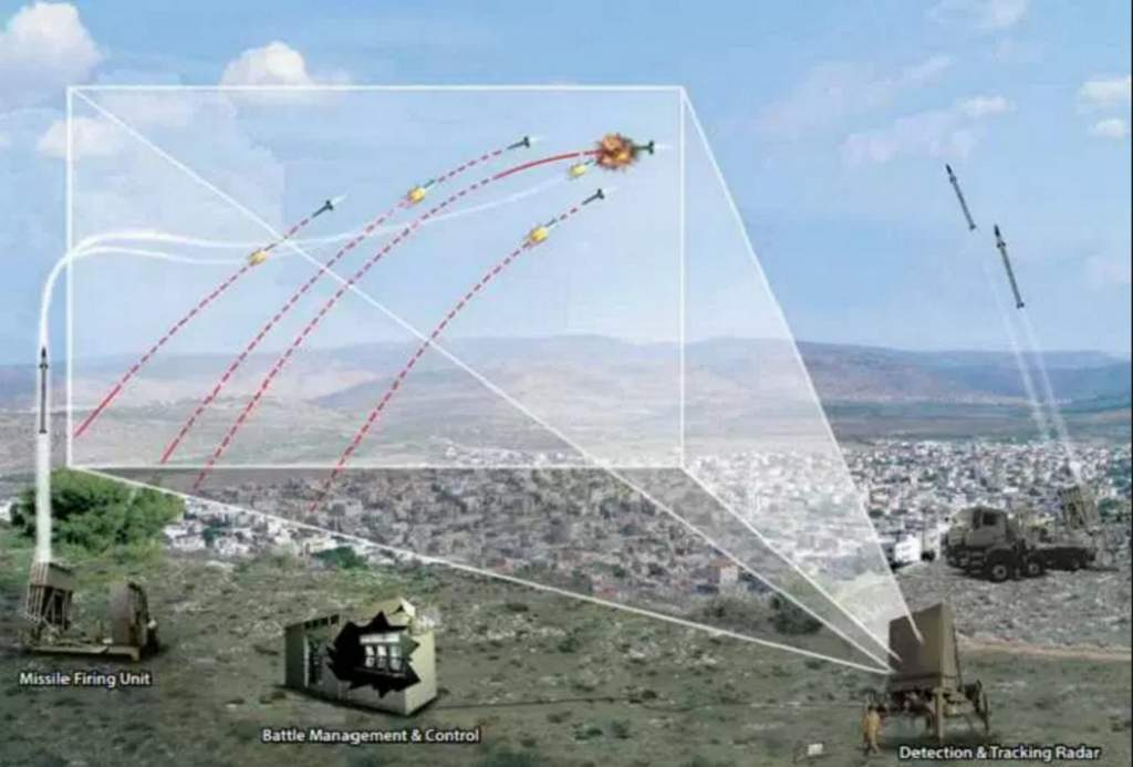 Iran Vulnerability Of Israel S Iron Dome Veterans Today