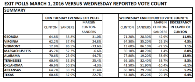 "In primary after primary, huge ""result"" vs. exit poll discrepancies favored Hillary"