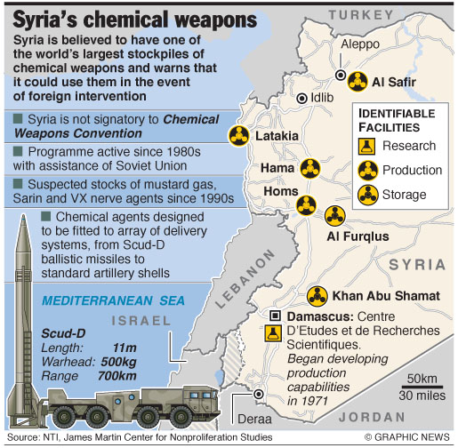 July 24, 2012 -- Syria is believed to have one of the world's largest stockpiles of chemical weapons and warns that it could use them in the event of foreign intervention. Graphic shows facts and facilities of Syria's chemical weapons.