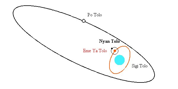 What the math and optical observation says about the 3-star system of Sīrius, the question mark is for Nyan Tolo, in English the Star of Woman [or the Moon]