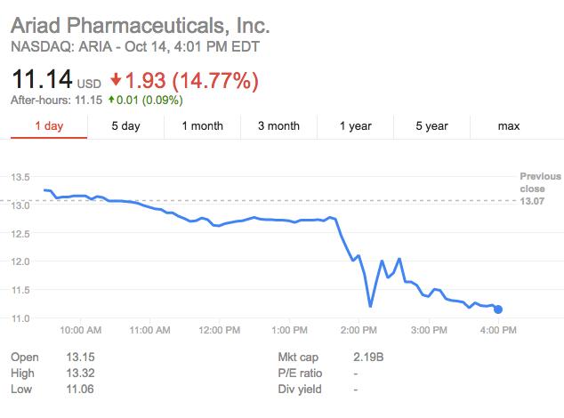 Drug company loses value after Bernie Sanders tweet