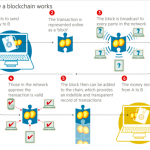 Block-chain tracking