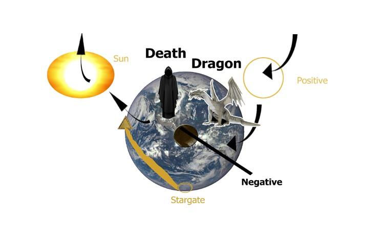 Natural Life Death Life Cycle
