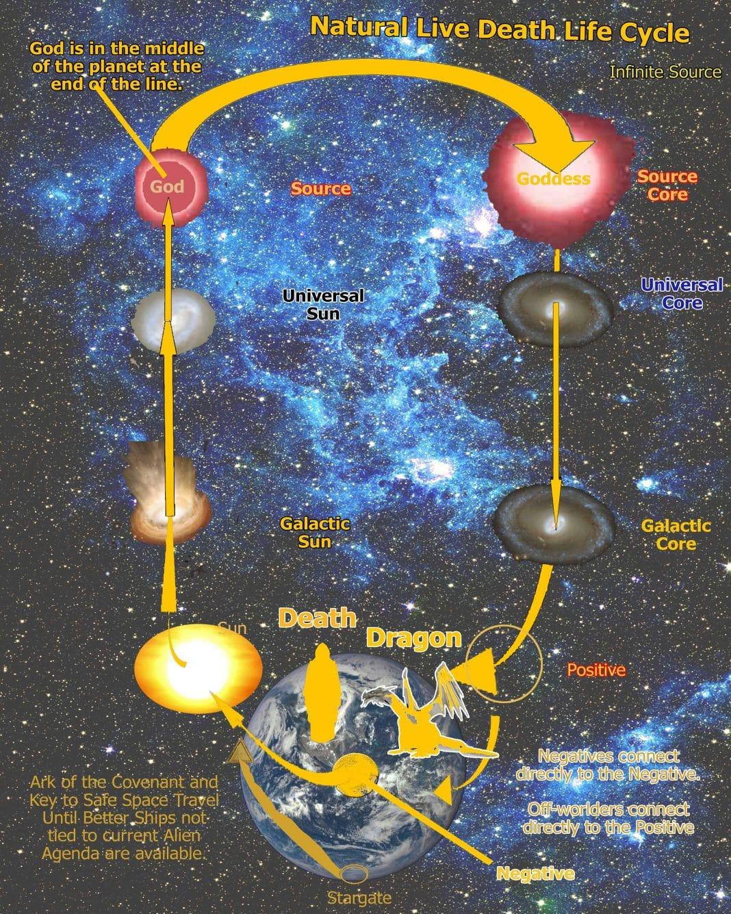 God Cosmos Chart