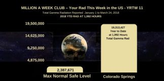 Deadly Gamma Radiation vs Safe Level in Colorado Springs