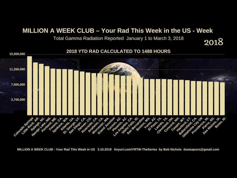 Million a Week Club