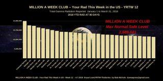 Million a Week Club No 12 April 7 2018