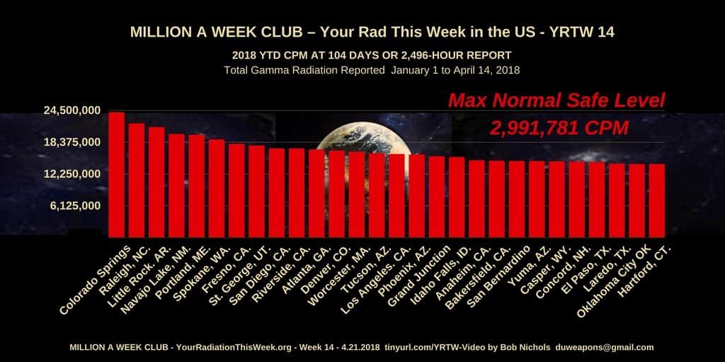Million a Week Club YRTW 14 -