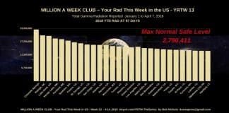 Million a Week Club -Are YOU in it. By City