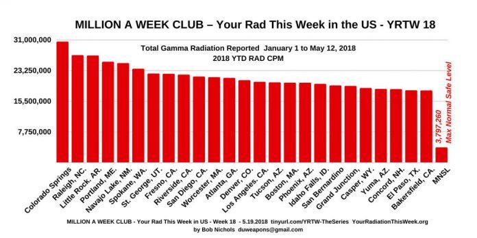 Million a Week Club - YRTW No 18