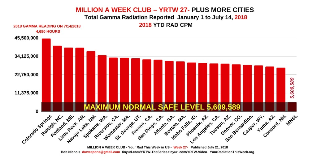 MILLION A WEEK CLUB - RADS, THAT IS, VERY BAD.