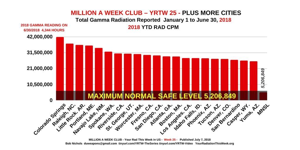 MILLION A WEEK CLUB - YRTW 25