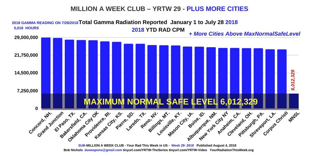 MILLION A WEEK CLUB - YRTW 29 - PLUS MORE CITIES