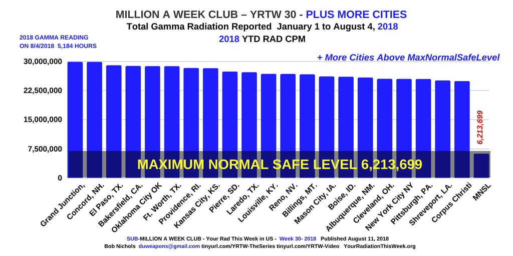 MILLION A WEEK CLUB - YRTW 30 - PLUS MORE CITIES