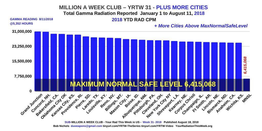 - MILLION A WEEK CLUB - YRTW 31 PLUS MORE CITIES