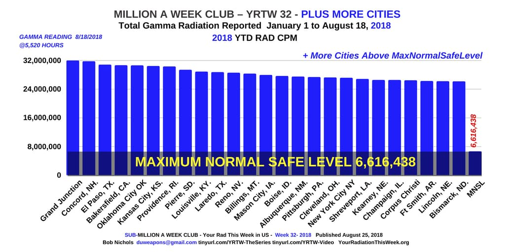 MILLION A WEEK CLUB - YRTW 32 Plus More Cities