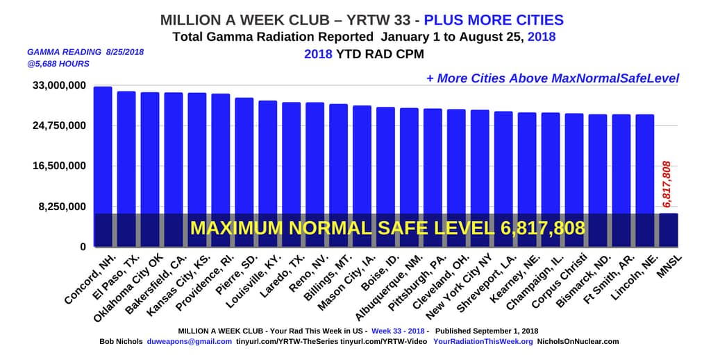MILLION A WEEK CLUB - YRTW 33 - PLUS MORE CITIES
