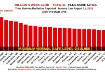 Million A Week Club - YRTW 31
