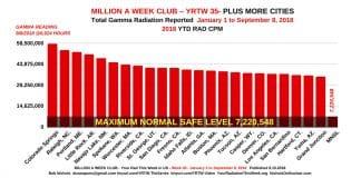 MILLION A WEEK CLUB - YRTW 35