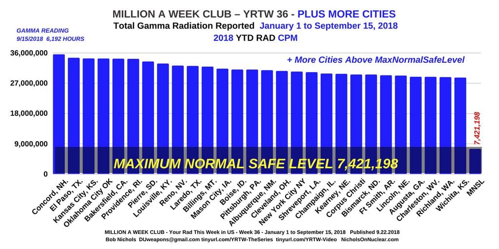 MILLION A WEEK CLUB - YRTW 36
