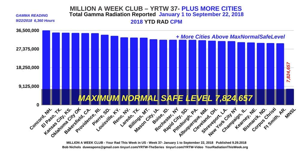 MILLION A WEEK CLUB - YRTW 37