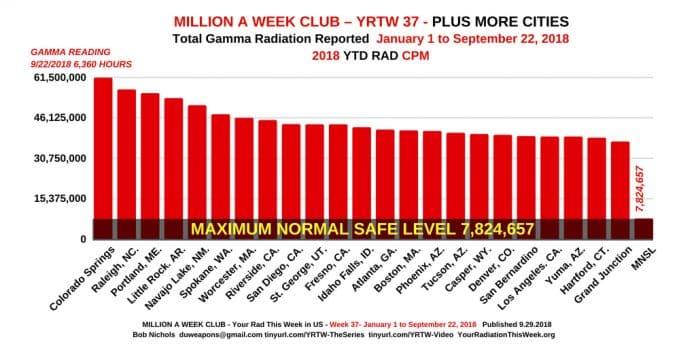 MILLION A WEEK CLUB - YRTW 37.