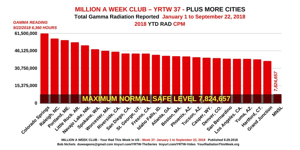 MILLION A WEEK CLUB - YRTW 37.