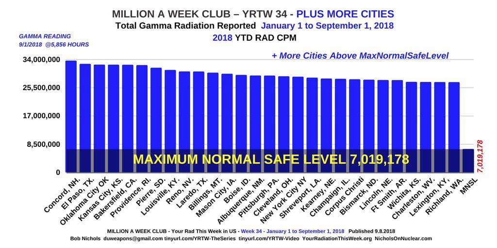 YRTW 34 - MILLION A WEEK CLUB --
