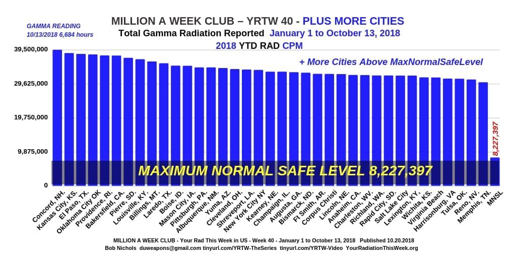 MILLION A WEEK CLUB - YRTW 40-