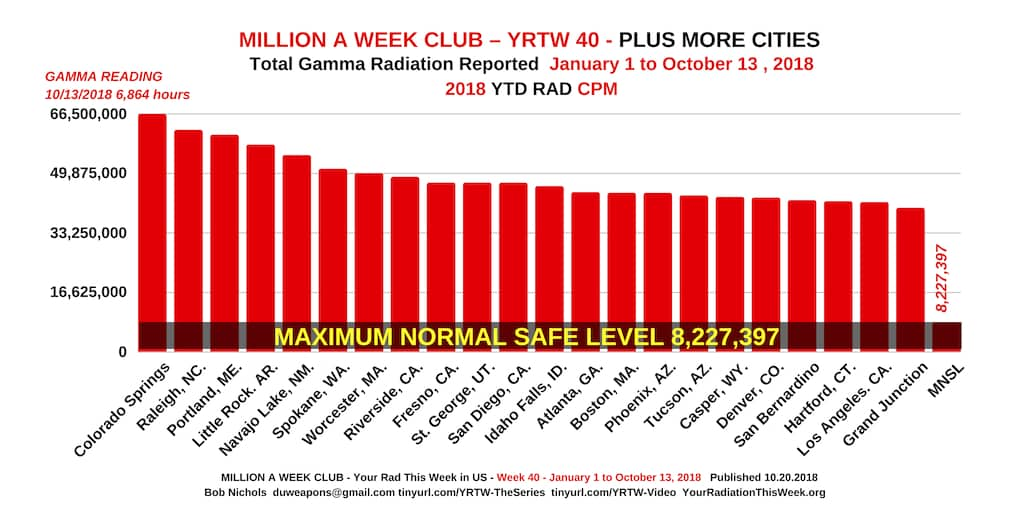 MILLION A WEEK CLUB - YRTW 40
