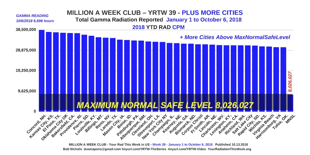 Million A Week Club - YRTW 39 - PLUS MORE CITIES