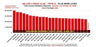 Million A Week Club - YRTW 41
