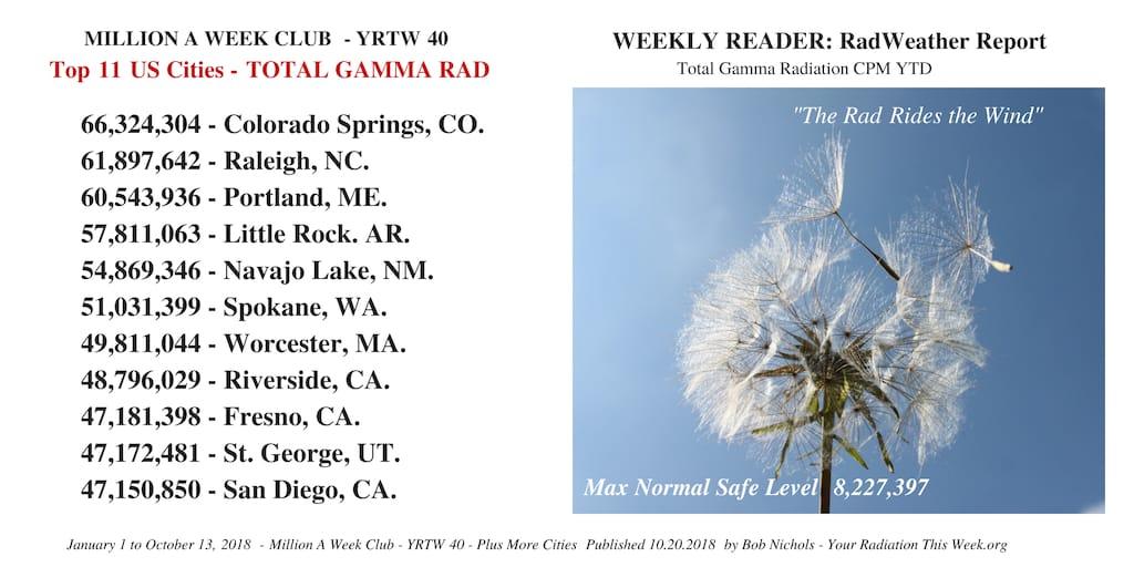 Weekly Reader - RadWeather Report - YRTW 40-