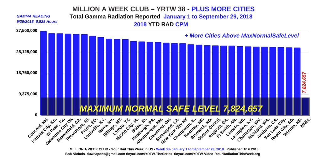 YRTW 38 - MILLION A WEEK CLUB - PLUS MORE CITIES