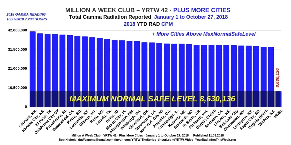 MILLION A WEEK CLUB YRTW 42 Plus More Cities