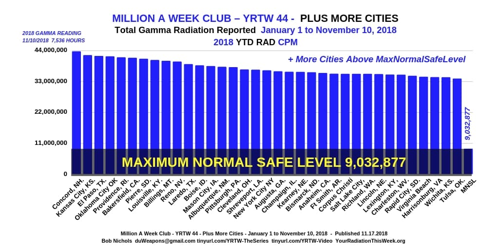 MILLION A WEEK CLUB - YRTW 44 - Plus More Cities