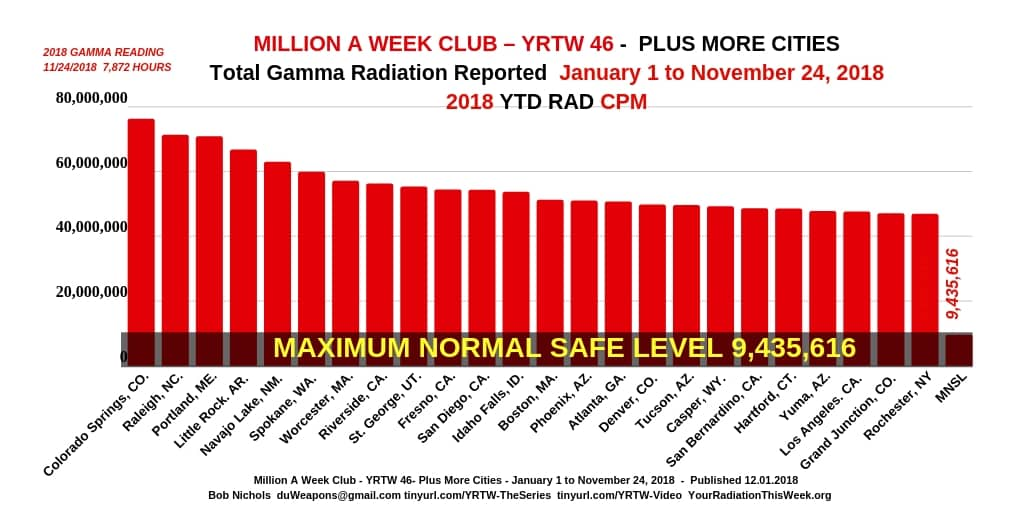 MILLION A WEEK CLUB - YRTW 46 - Plus More Cities
