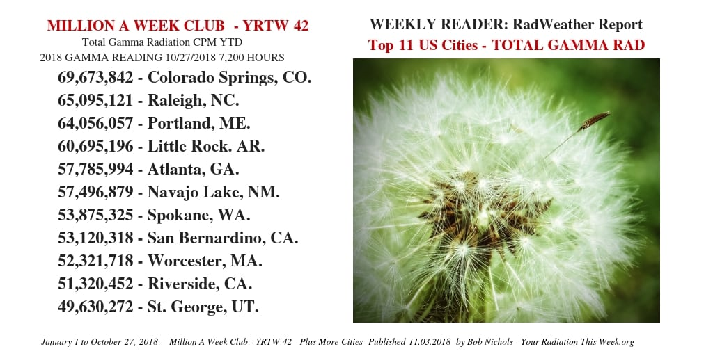 Million A Week Club - YRTW 42 - Top 11 US Cities