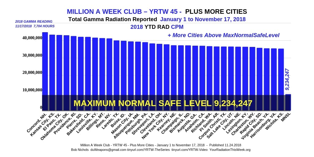 Million A Week Club - YRTW 45 - Plus More Cities