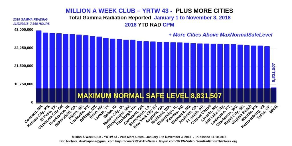Million a Week Club - YRTW 43 - Plus More Cities -