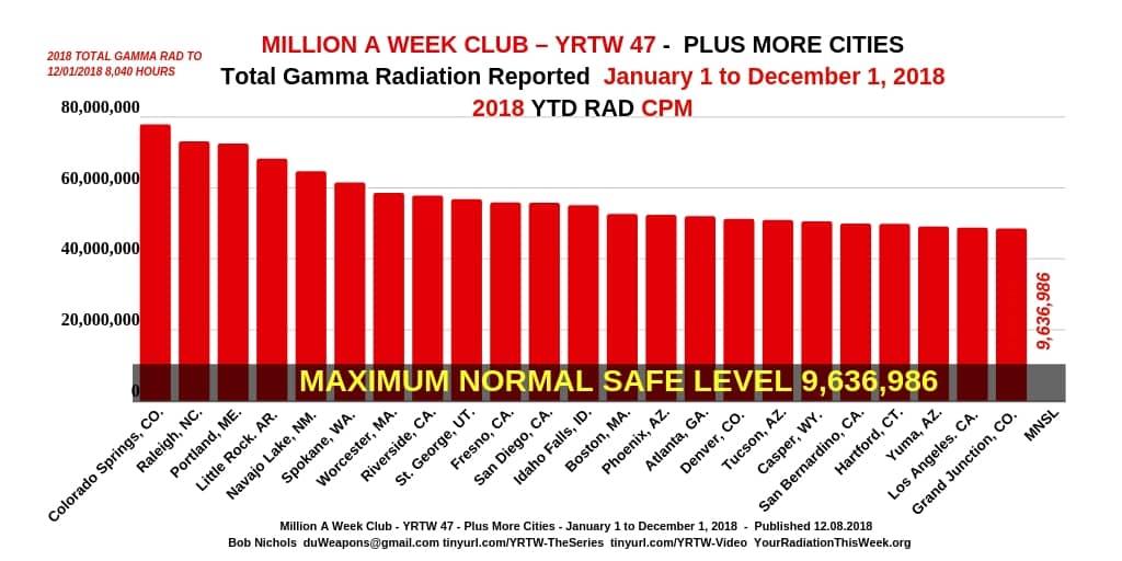 MILLION A WEEK CLUB - YRTW 47