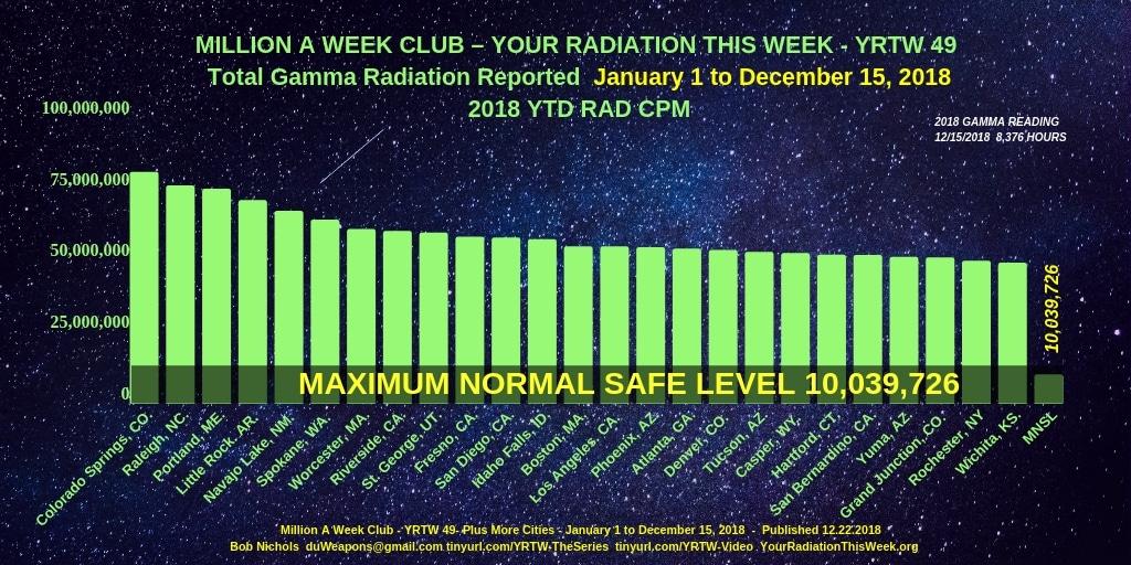 MILLION A WEEK CLUB - YRTW 49