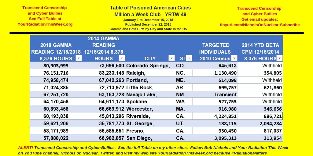 MILLION A WEEK CLUB - YRTW 49 - TABLE OF POISONED AMERICAN CITIES(1)