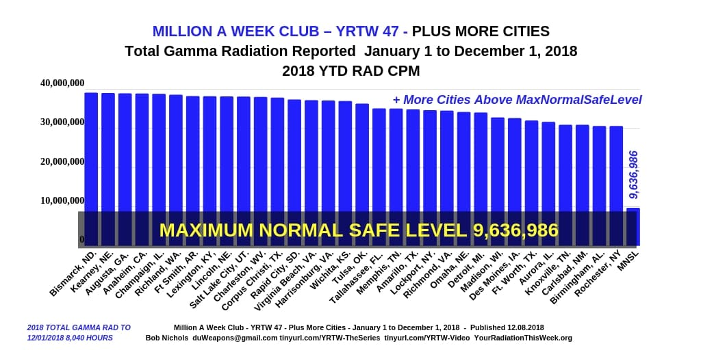 Million A Week Club - YRTW 47 - Plus More Cities --