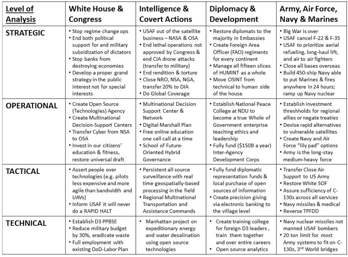 A Commentary: Robert David Steele for Secretary of Defense