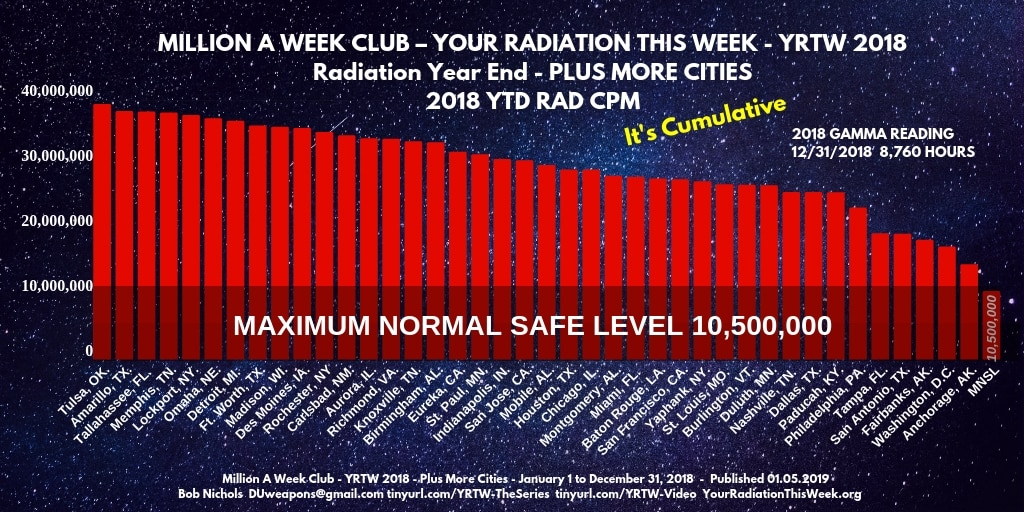 MILLION A WEEK CLUB - YRTW 2018 - RAD YEAR END - PLUS MORE CITIES ---