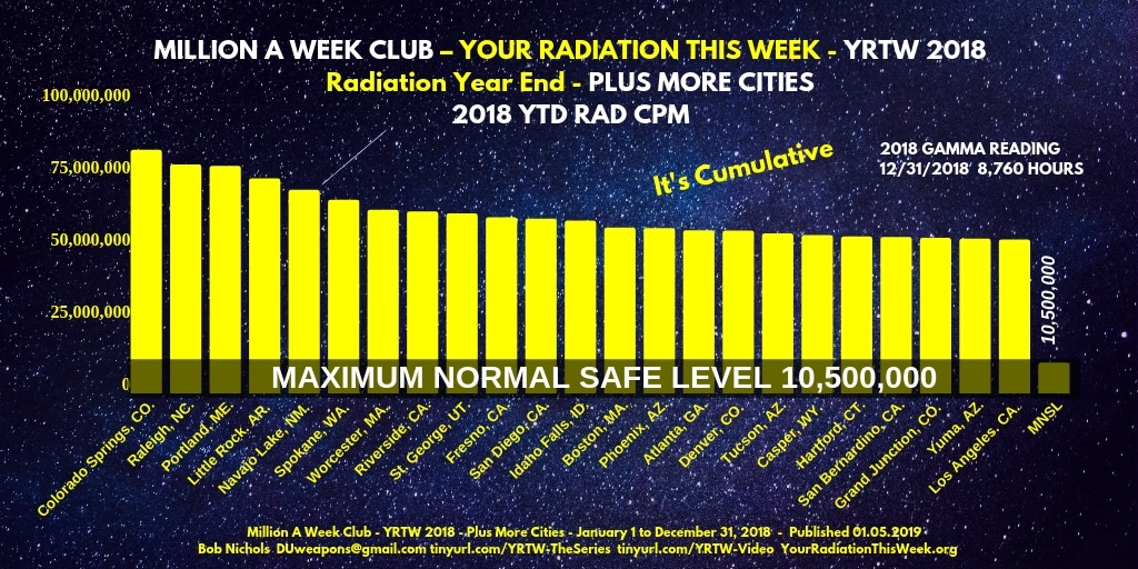 MILLION A WEEK CLUB - YRTW 2018 - RADIATION YEAR END -