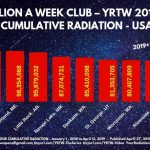 Colorado Springs breaks 100 Million Radiation Counts 2018 to April 2019
