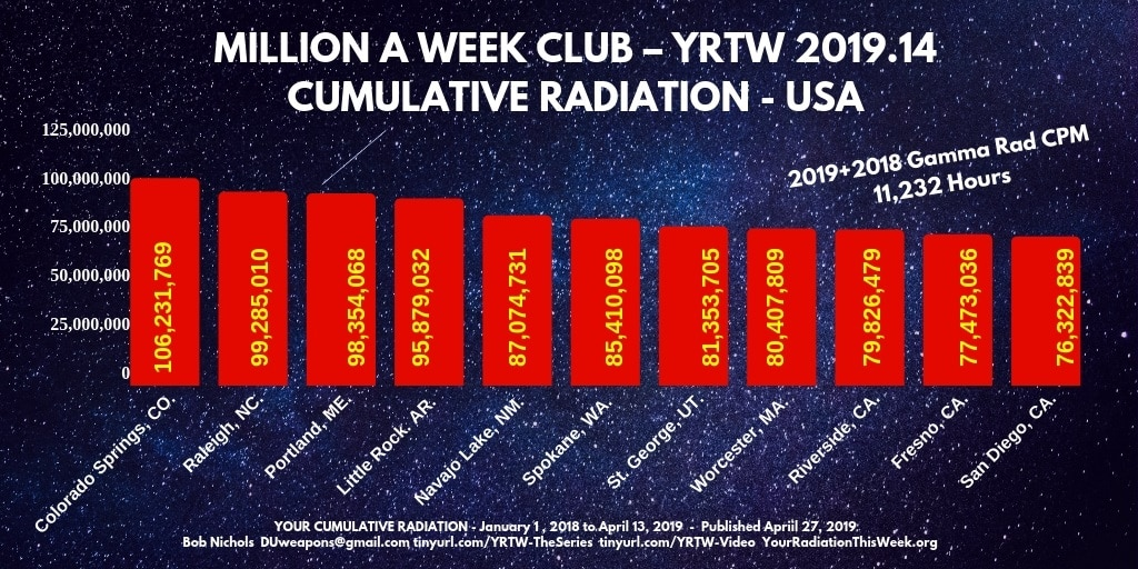 Colorado Springs breaks 100 Million Radiation Counts 2018 to April 2019