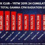 MILLION A WEEK CLUB - YRTW 2019.24 - Your Cumulative Radiation